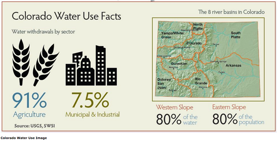 Colorado Water Use Facts