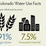 Infographic: Colorado Water Use