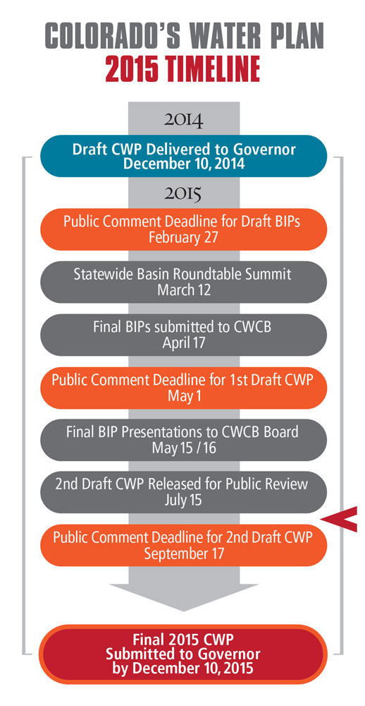 Colorado Water Plan Timeline