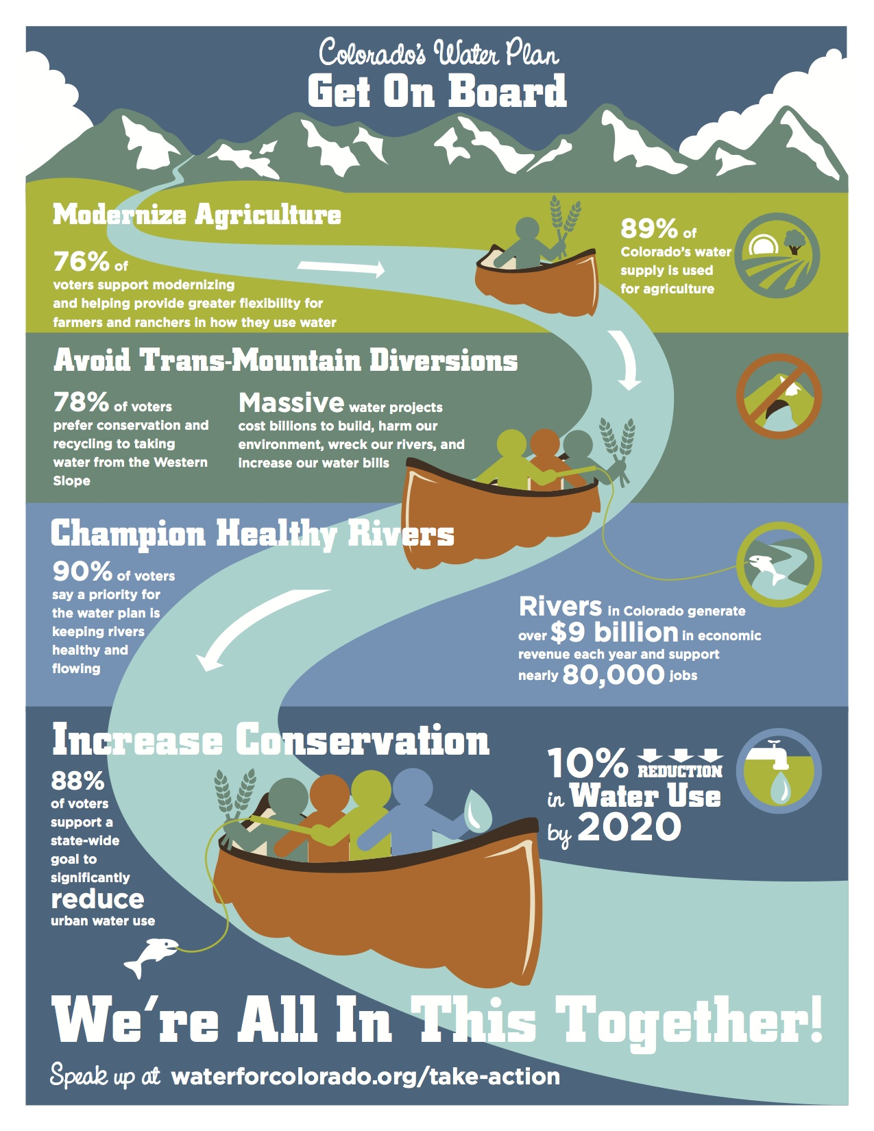 Water for Colorado Conservation Essentials Infographic