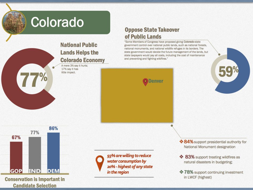 2016 Colorado Water Poll Infographic